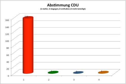 Abstimmungsverhältnis CDU