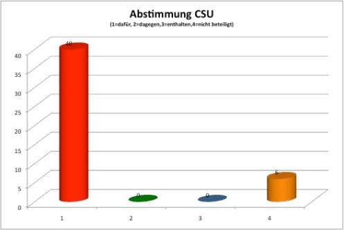 Abstimmungsverhältnis CSU