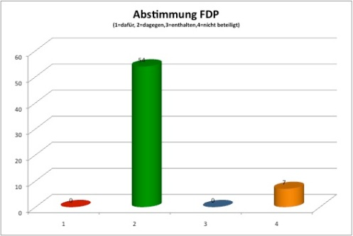Abstimmungsverhältnis FDP